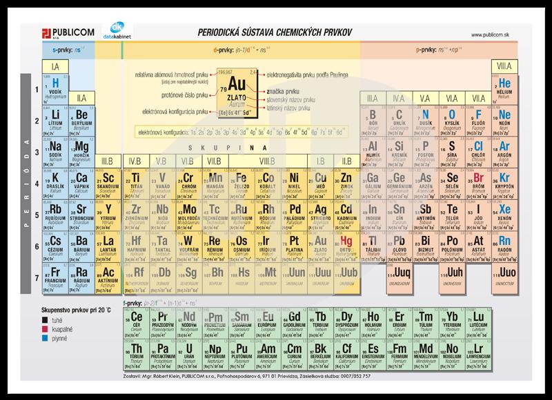 aed59f43f Periodická sústava prvkov II | datakabinet.sk